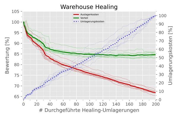 Potentialanalyse-Durchschnitt-DE