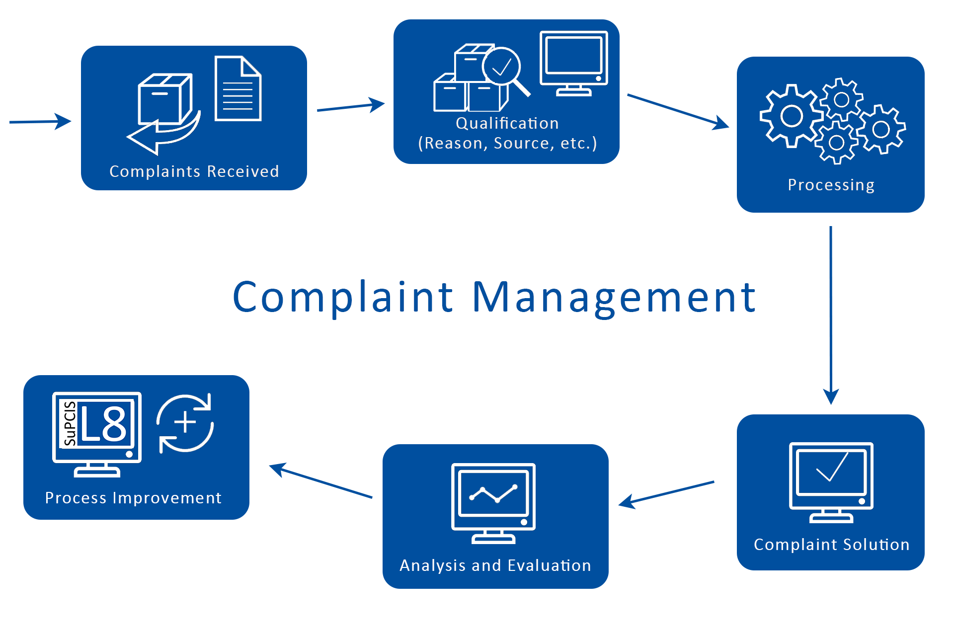 Phases of complaint management