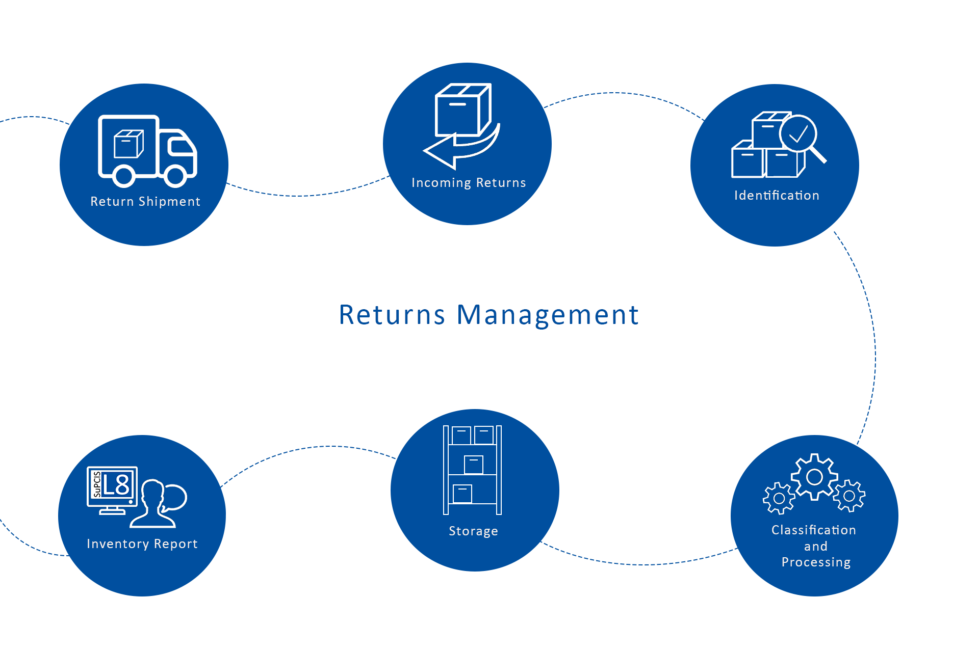 Phases of Returns Management in logistics