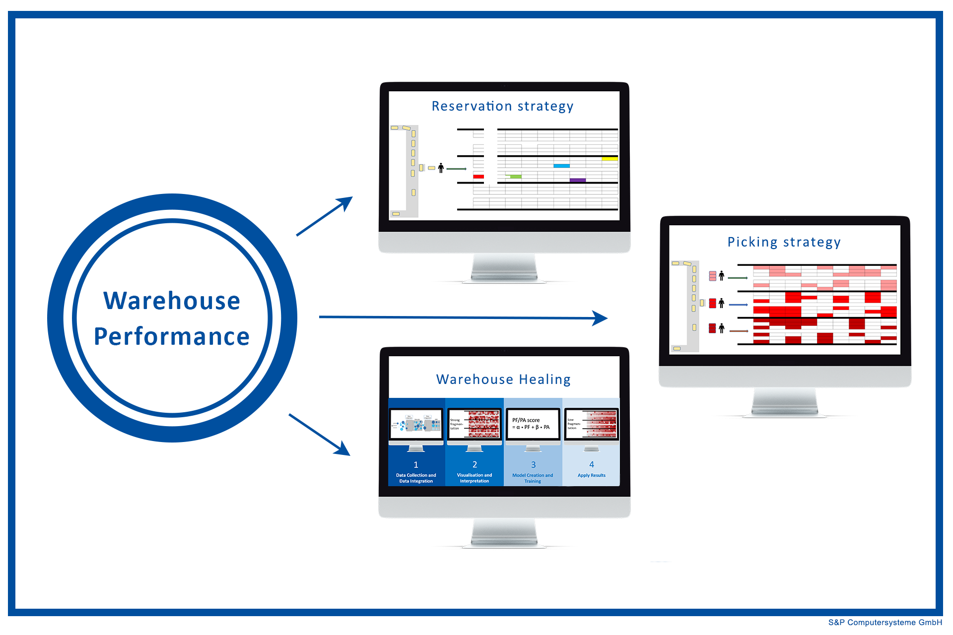 Warehouse Performance: Discover and use hidden potential in the warehouse through the consistent use of data! (Part 1/4)